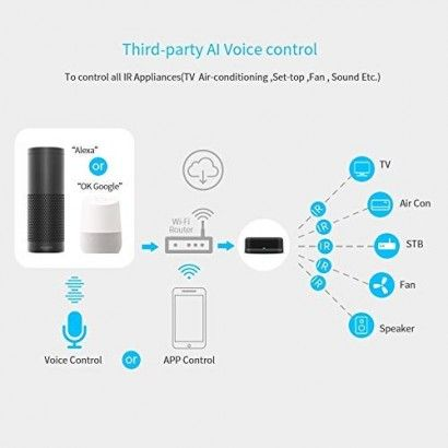 Telecomando universale Wi-Fi a Infrarossi (IR)